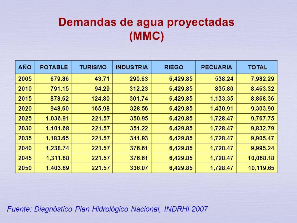 Distribución de la Demanda de Agua Actual por Sector Fuente: Diagnóstico Plan Hidrológico Nacional, INDRHI 2007