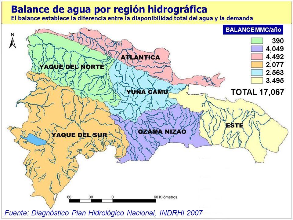 3. BALANCE HIDRICO ACTUAL Y PROYECCIÓN FUTURA El diagnóstico para el Plan Hidrológico Nacional ha permitido establecer el balance hídrico actual confr