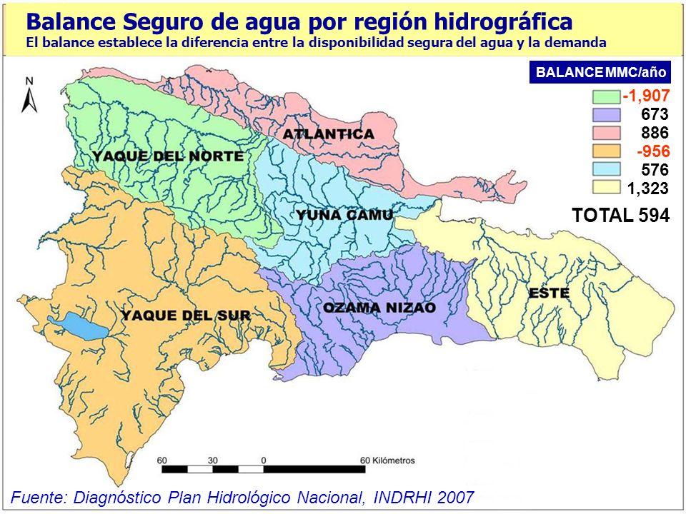 390 4,049 4,492 2,077 2,563 3,495 TOTAL 17,067 Balance de agua por región hidrográfica El balance establece la diferencia entre la disponibilidad tota