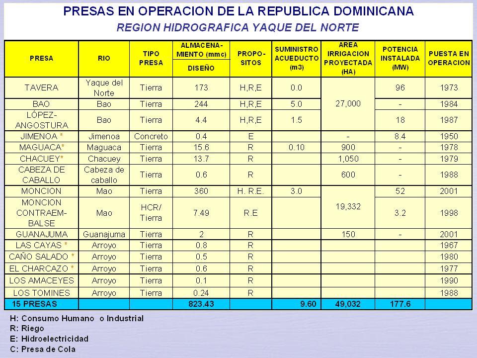 4. INFRAESTRUCTURA EXISTENTE DE ALMACENAMIENTO DE AGUA Acueductos Cibao – Central y de Moca, recibe un caudal continuo de 6.5 m3/seg (5.0 m3/seg desde