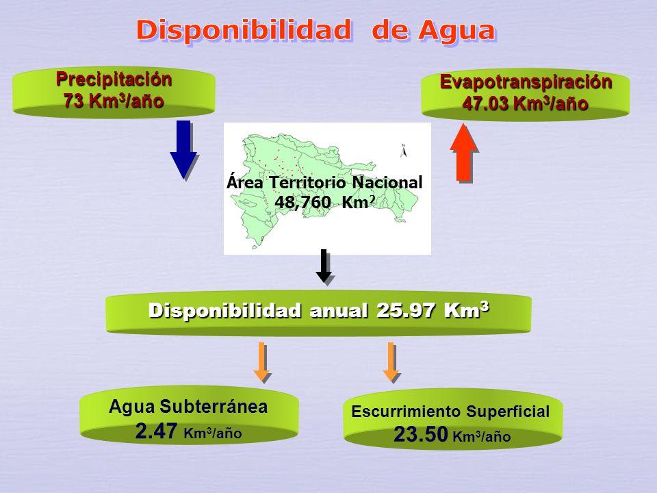 En la República Dominicana el potencial hídrico es de 25,967 MMC (millones de m 3 ) al año. La disponibilidad anual per cápita es de 2,676 m 3, estima