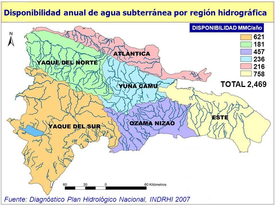 4,772 2,905 4,459 3,601 4,635 3,126 TOTAL 23,498 DISPONIBILIDAD MMC/año Disponibilidad anual de agua superficial por región hidrográfica Fuente: Diagn