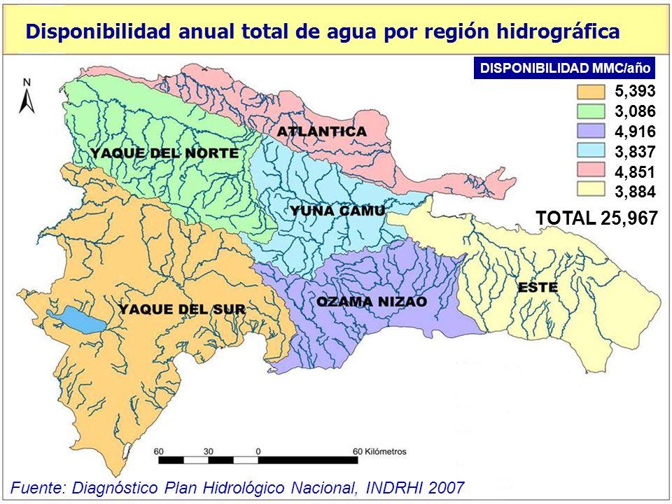 5,393 3,086 4,916 3,837 4,851 3,884 TOTAL 25,967 Disponibilidad anual total de agua por región hidrográfica Fuente: Diagnóstico Plan Hidrológico Nacional, INDRHI 2007 DISPONIBILIDAD MMC/año