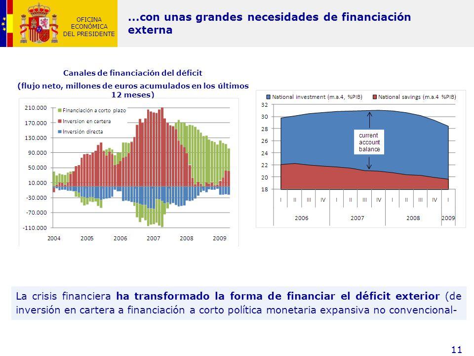 OFICINA ECONÓMICA DEL PRESIDENTE 11 La crisis financiera ha transformado la forma de financiar el déficit exterior (de inversión en cartera a financia