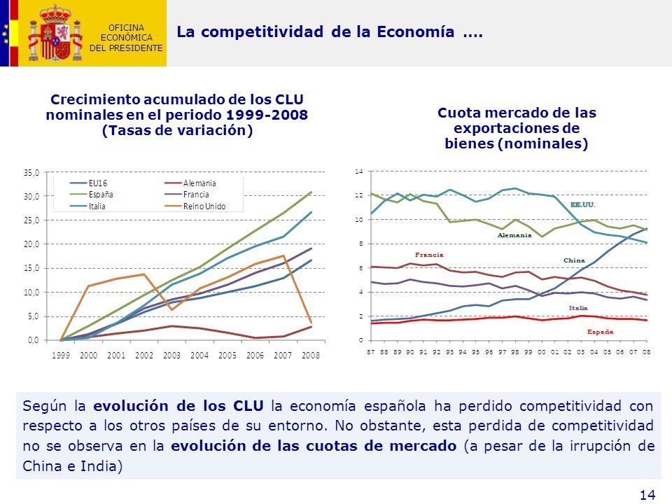 OFICINA ECONÓMICA DEL PRESIDENTE 14 Crecimiento acumulado de los CLU nominales en el periodo 1999-2008 (Tasas de variación) La competitividad de la Ec