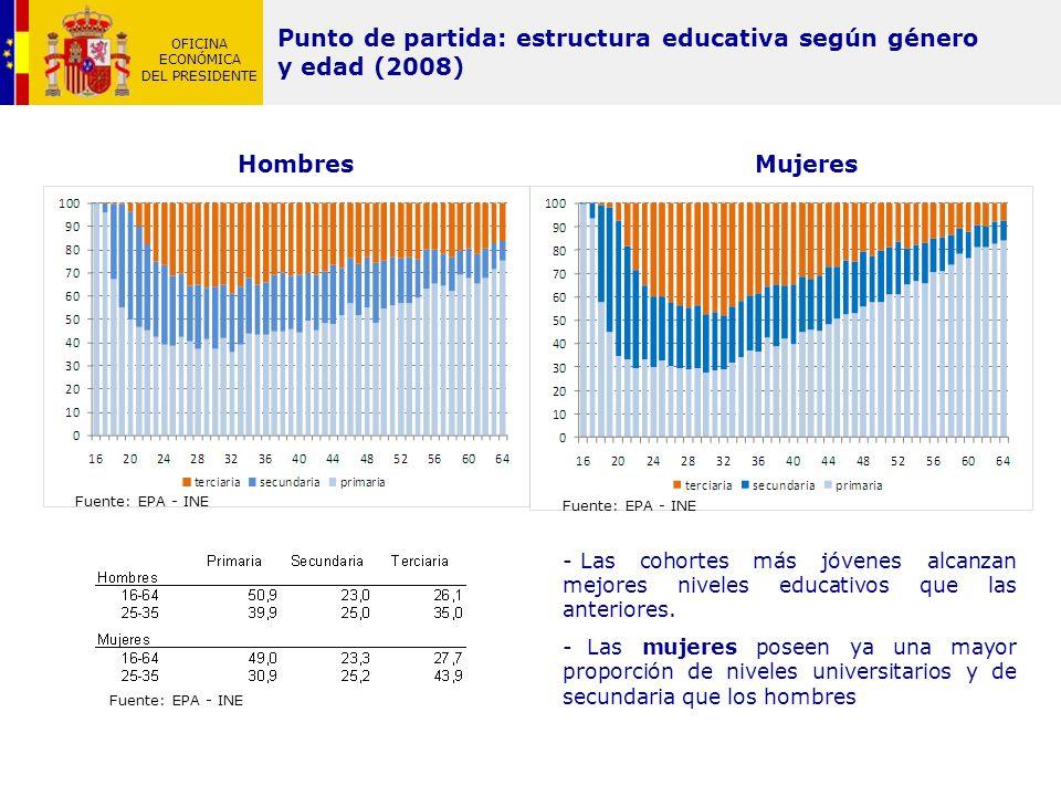 OFICINA ECONÓMICA DEL PRESIDENTE Punto de partida: estructura educativa según género y edad (2008) HombresMujeres - Las cohortes más jóvenes alcanzan