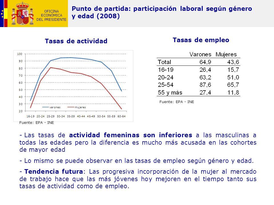 OFICINA ECONÓMICA DEL PRESIDENTE Punto de partida: participación laboral según género y edad (2008) Tasas de empleo Tasas de actividad - Las tasas de