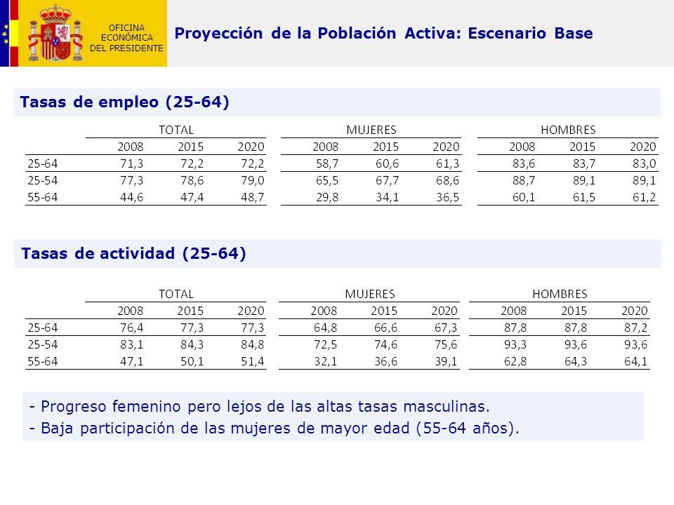 OFICINA ECONÓMICA DEL PRESIDENTE Proyección de la Población Activa: Escenario Base Tasas de empleo (25-64) Tasas de actividad (25-64) - Progreso femen