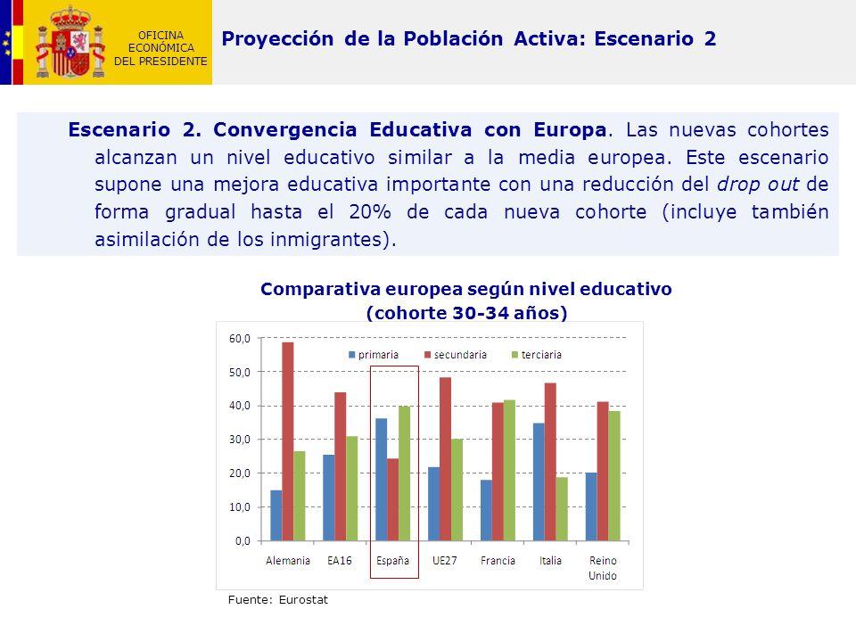 OFICINA ECONÓMICA DEL PRESIDENTE Proyección de la Población Activa: Escenario 2 Escenario 2. Convergencia Educativa con Europa. Las nuevas cohortes al