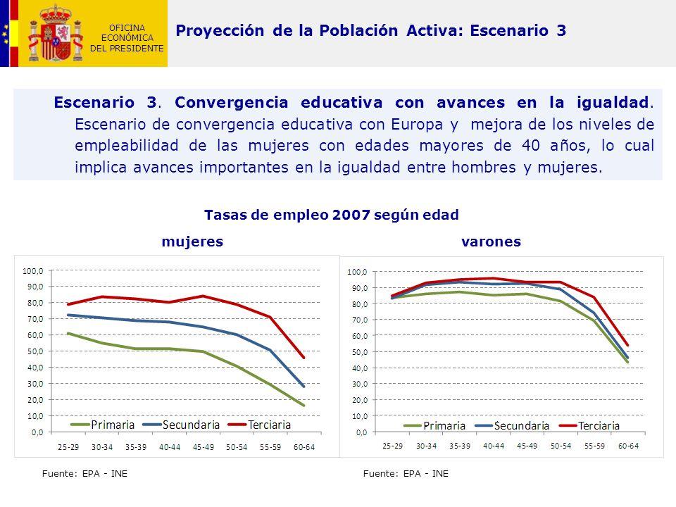 OFICINA ECONÓMICA DEL PRESIDENTE Proyección de la Población Activa: Escenario 3 Escenario 3. Convergencia educativa con avances en la igualdad. Escena