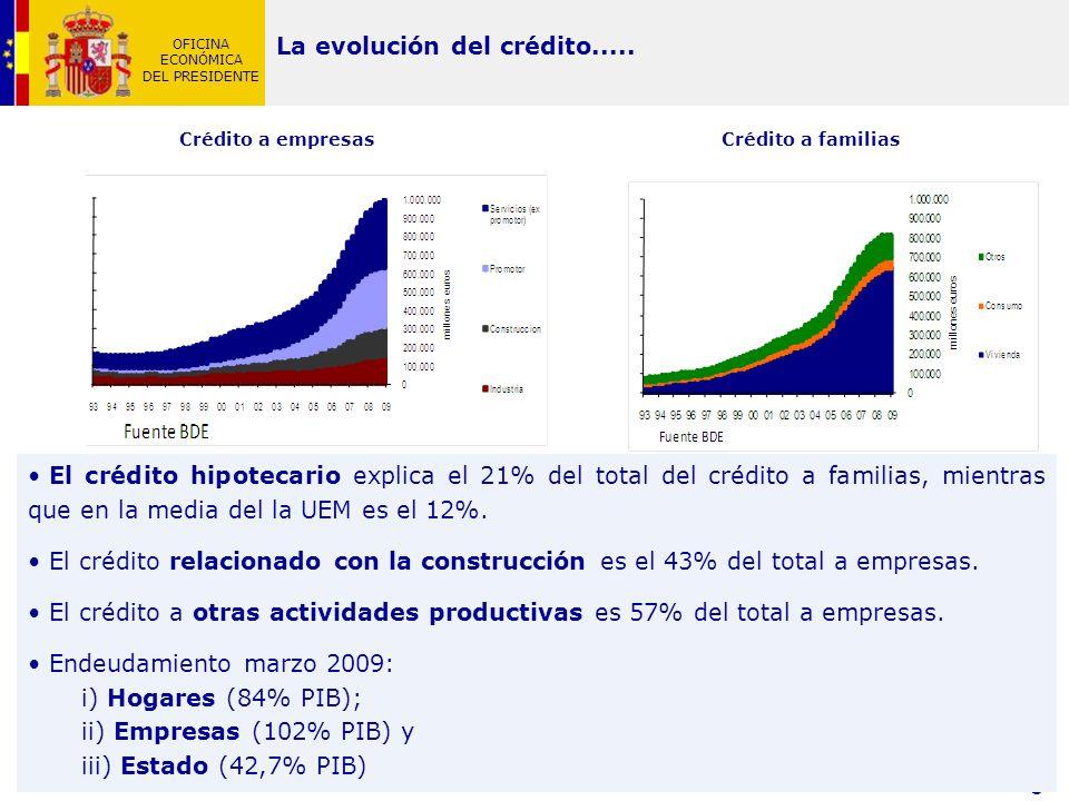 OFICINA ECONÓMICA DEL PRESIDENTE 8 El crédito hipotecario explica el 21% del total del crédito a familias, mientras que en la media del la UEM es el 1
