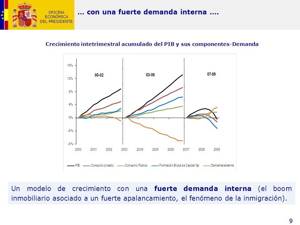 OFICINA ECONÓMICA DEL PRESIDENTE 9 Un modelo de crecimiento con una fuerte demanda interna (el boom inmobiliario asociado a un fuerte apalancamiento,