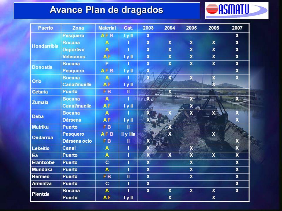 MATERIAL 20032004200520062007 Arena / Fango / Basura (%)3140415231 Arena (%)6659564866 Piedras (%)30303 TOTAL (m 3 )186.900126.400218.400156.400186.900 Avance Plan de dragados