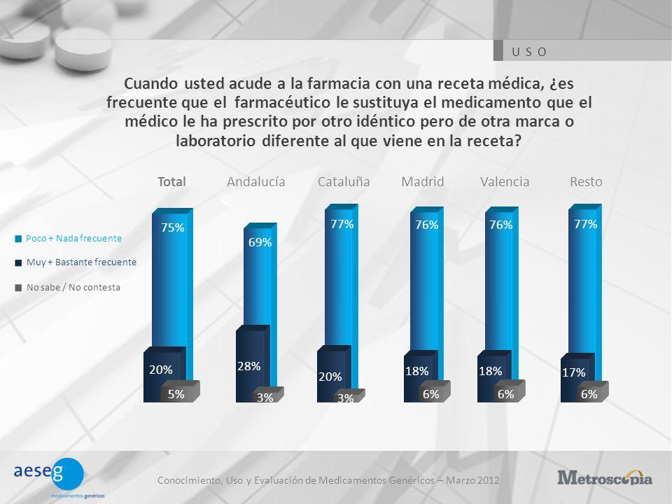 Conocimiento, Uso y Evaluación de Medicamentos Genéricos – Marzo 2012 Cuando usted acude a la farmacia con una receta médica, ¿es frecuente que el far