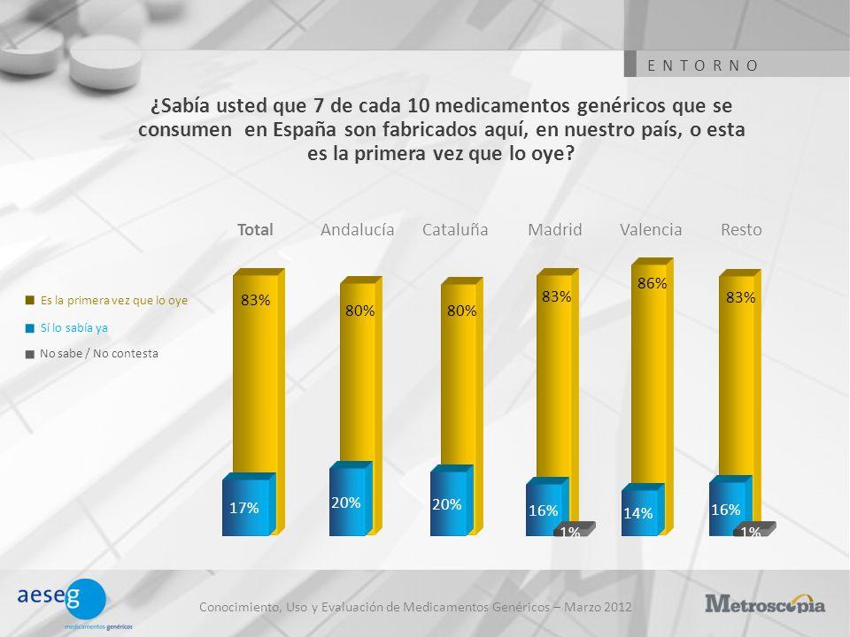 Conocimiento, Uso y Evaluación de Medicamentos Genéricos – Marzo 2012 ¿Sabía usted que 7 de cada 10 medicamentos genéricos que se consumen en España s
