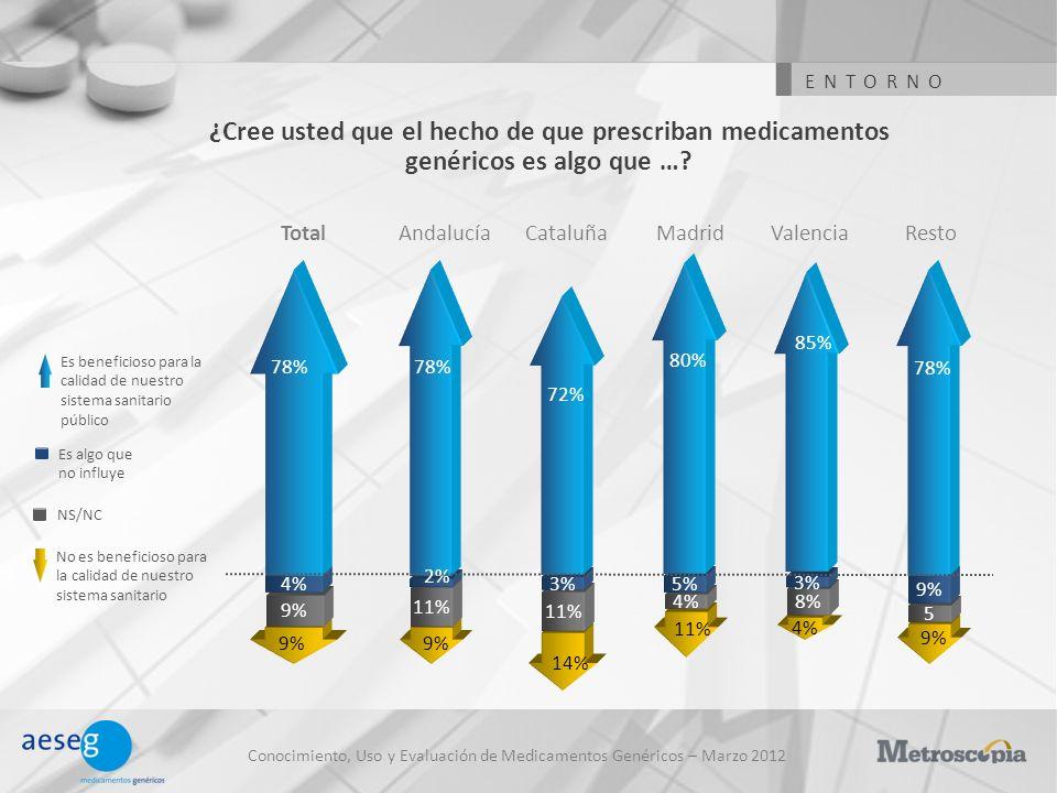 Conocimiento, Uso y Evaluación de Medicamentos Genéricos – Marzo 2012 ¿Cree usted que el hecho de que prescriban medicamentos genéricos es algo que …?