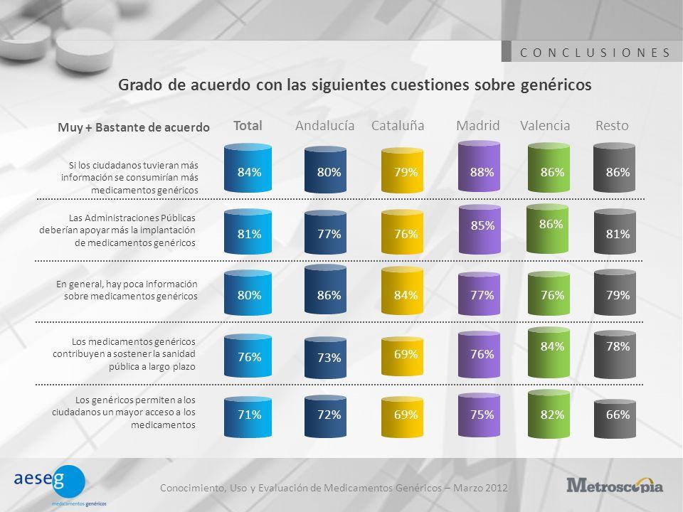 Conocimiento, Uso y Evaluación de Medicamentos Genéricos – Marzo 2012 Grado de acuerdo con las siguientes cuestiones sobre genéricos CONCLUSIONES Anda