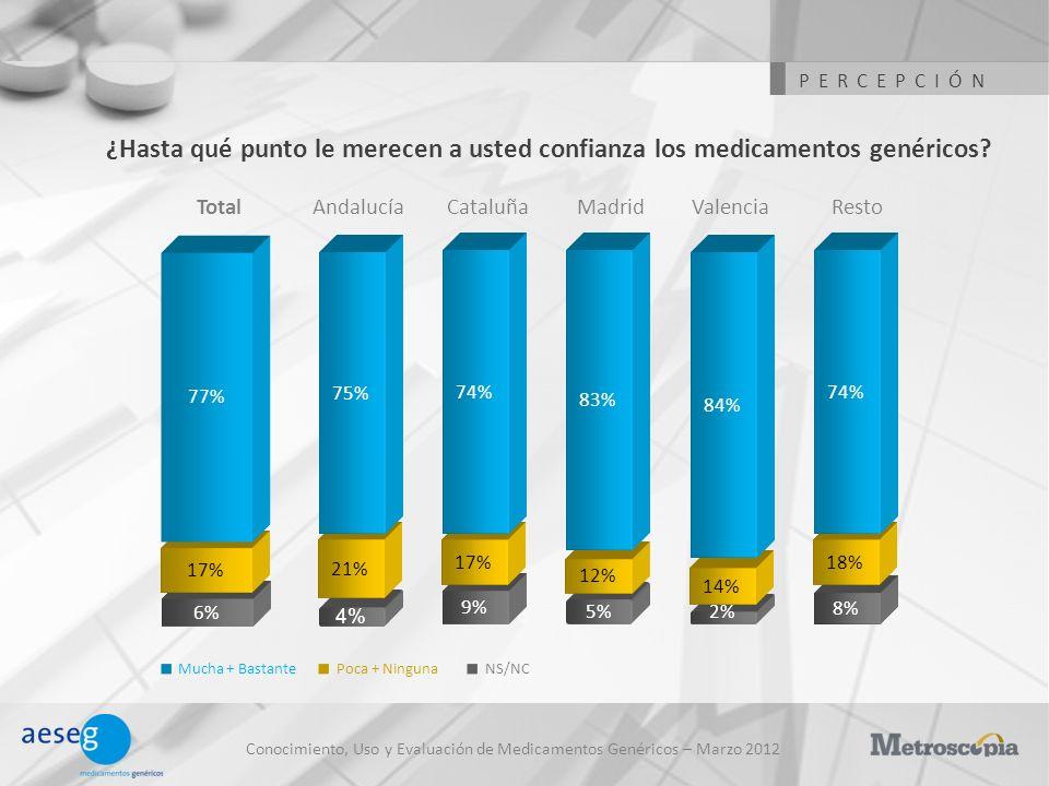 Conocimiento, Uso y Evaluación de Medicamentos Genéricos – Marzo 2012 Grado de confianza de los medicamentos genéricos La misma confianza que los de marca Más confianza que los de marca AndalucíaTotalCataluñaMadridValenciaResto NS/NC 72% 3% 22% 69% 3% 25% 3% 71% 1% 26% 2% 78% 3% 16% 3% 78% 3% 15% 4% 70% 3% 23% 4% Menos confianza que los de marca PERCEPCIÓN