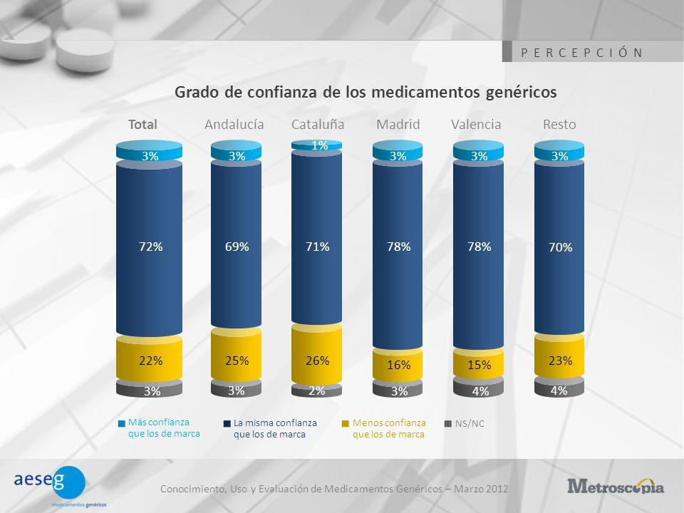 Conocimiento, Uso y Evaluación de Medicamentos Genéricos – Marzo 2012 Grado de confianza de los medicamentos genéricos La misma confianza que los de m