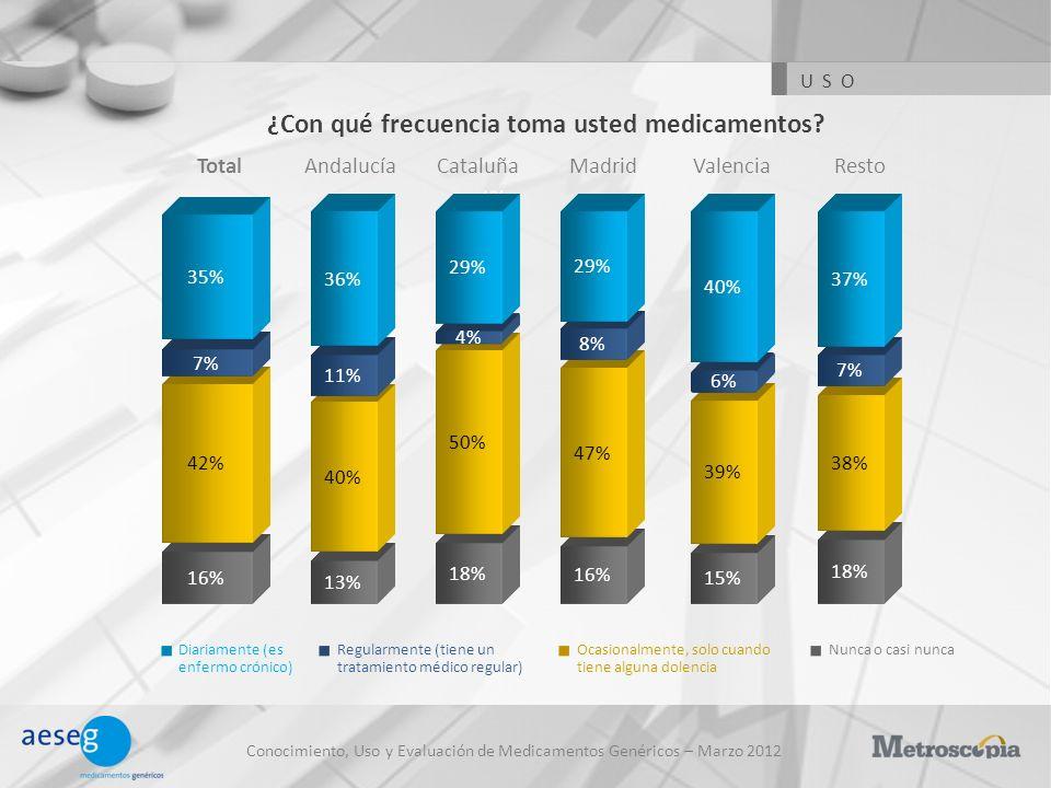 15% 19% 17% 23% Conocimiento, Uso y Evaluación de Medicamentos Genéricos – Marzo 2012 ¿Con qué frecuencia toma usted medicamentos.
