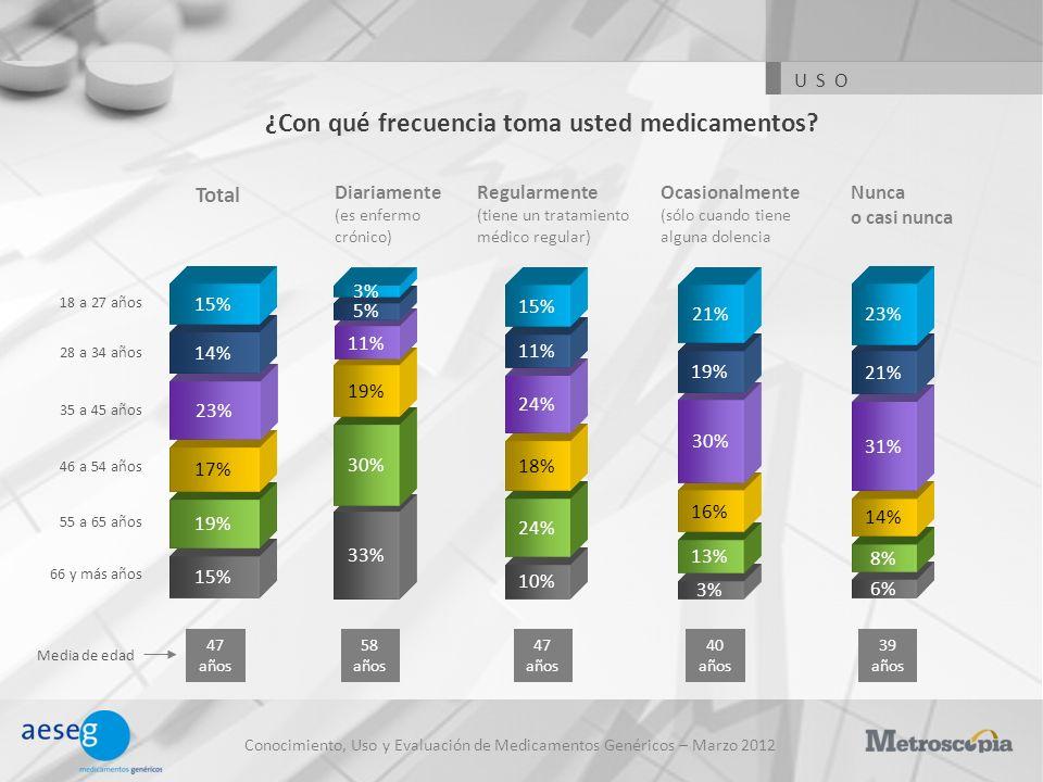 15% 19% 17% 23% Conocimiento, Uso y Evaluación de Medicamentos Genéricos – Marzo 2012 ¿Con qué frecuencia toma usted medicamentos? Diariamente (es enf