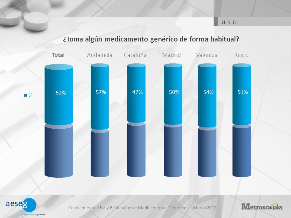 Conocimiento, Uso y Evaluación de Medicamentos Genéricos – Marzo 2012 ¿Toma algún medicamento genérico de forma habitual? Sí AndalucíaTotalCataluñaMad