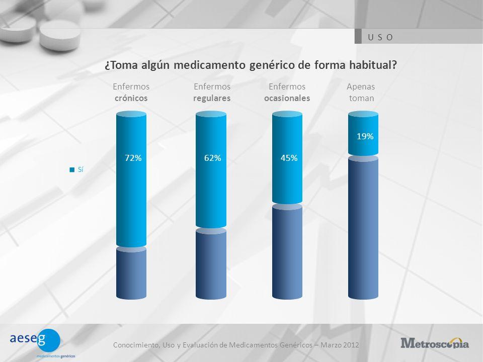 Conocimiento, Uso y Evaluación de Medicamentos Genéricos – Marzo 2012 ¿Toma algún medicamento genérico de forma habitual? Sí Enfermos crónicos Enfermo