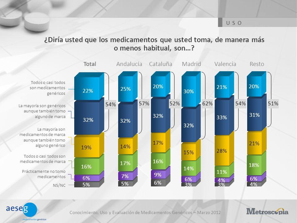 Conocimiento, Uso y Evaluación de Medicamentos Genéricos – Marzo 2012 ¿Diría usted que los medicamentos que usted toma, de manera más o menos habitual