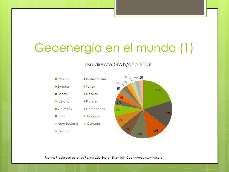 Geoenergía en el mundo (1) Fuente: Propia con datos de Renewable Energy Essentials: Geothermal. www.iea.org
