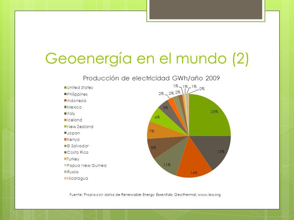 Geoenergía en el mundo (2) Fuente: Propia con datos de Renewable Energy Essentials: Geothermal. www.iea.org