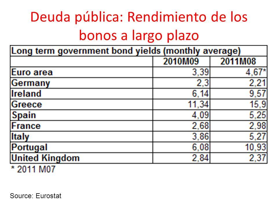 Deuda pública: Rendimiento de los bonos a largo plazo Source: Eurostat