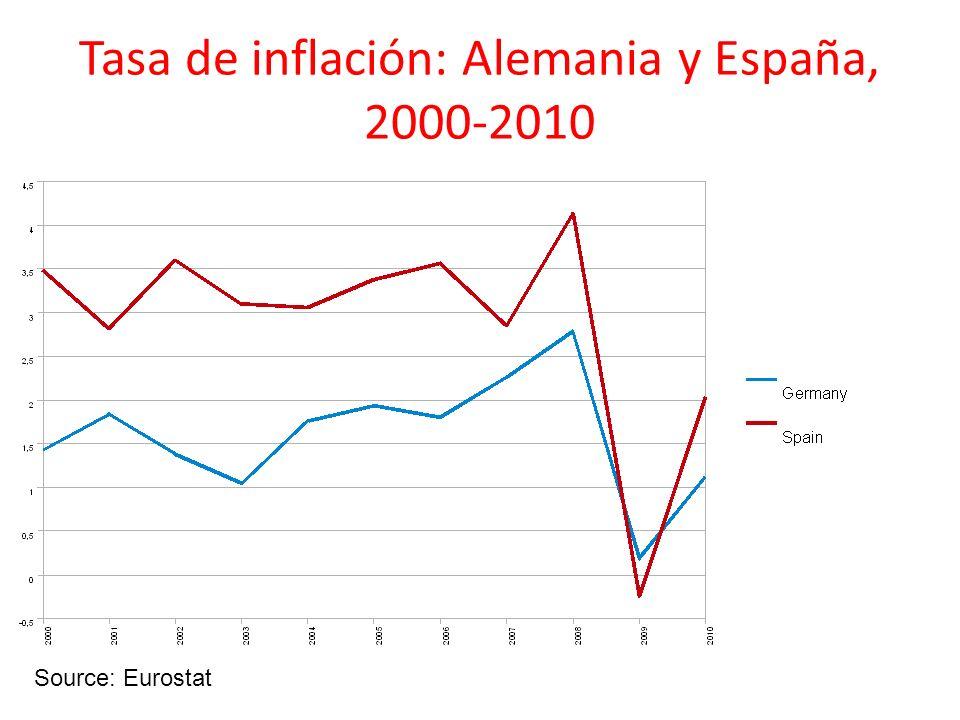 Tasa de inflación: Alemania y España, 2000-2010 Source: Eurostat