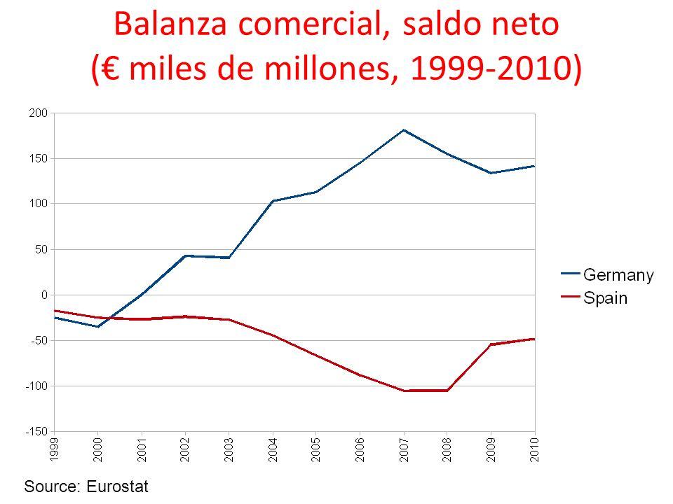 Balanza comercial, saldo neto ( miles de millones, 1999-2010) Source: Eurostat