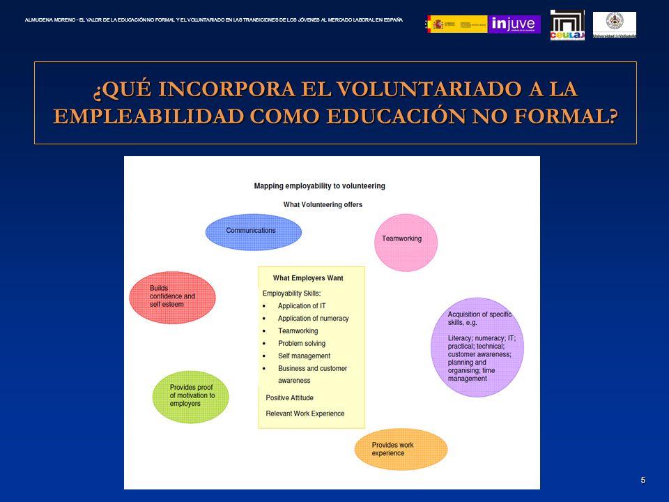 IMPORTANCIA Y VALOR DE VOLUNTARIADO EN ESPAÑA COMO PRÁCTICA SOCIAL Y ECONÓMICA 6 ALMUDENA MORENO - EL VALOR DE LA EDUCACIÓN NO FORMAL Y EL VOLUNTARIADO EN LAS TRANSICIONES DE LOS JÓVENES AL MERCADO LABORAL EN ESPAÑA