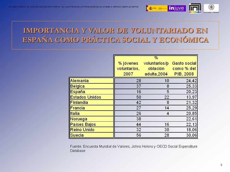 VALOR ECONÓMICO DEL VOLUNTARIADO 7 ALMUDENA MORENO - EL VALOR DE LA EDUCACIÓN NO FORMAL Y EL VOLUNTARIADO EN LAS TRANSICIONES DE LOS JÓVENES AL MERCADO LABORAL EN ESPAÑA