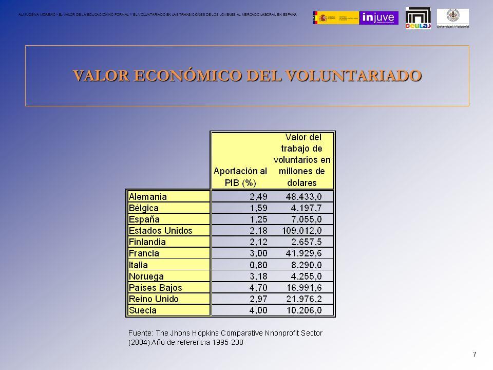 VALOR ECONÓMICO DEL VOLUNTARIADO 7 ALMUDENA MORENO - EL VALOR DE LA EDUCACIÓN NO FORMAL Y EL VOLUNTARIADO EN LAS TRANSICIONES DE LOS JÓVENES AL MERCAD