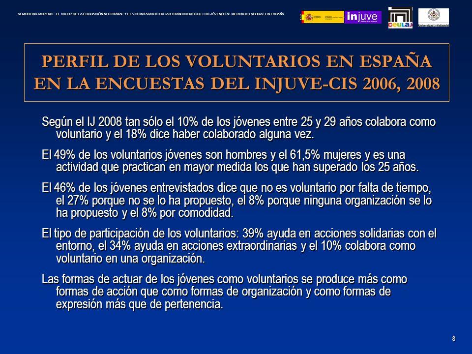 PERFIL DE LOS VOLUNTARIOS EN ESPAÑA EN LA ENCUESTAS DEL INJUVE-CIS 2006, 2008 Según el IJ 2008 tan sólo el 10% de los jóvenes entre 25 y 29 años colab