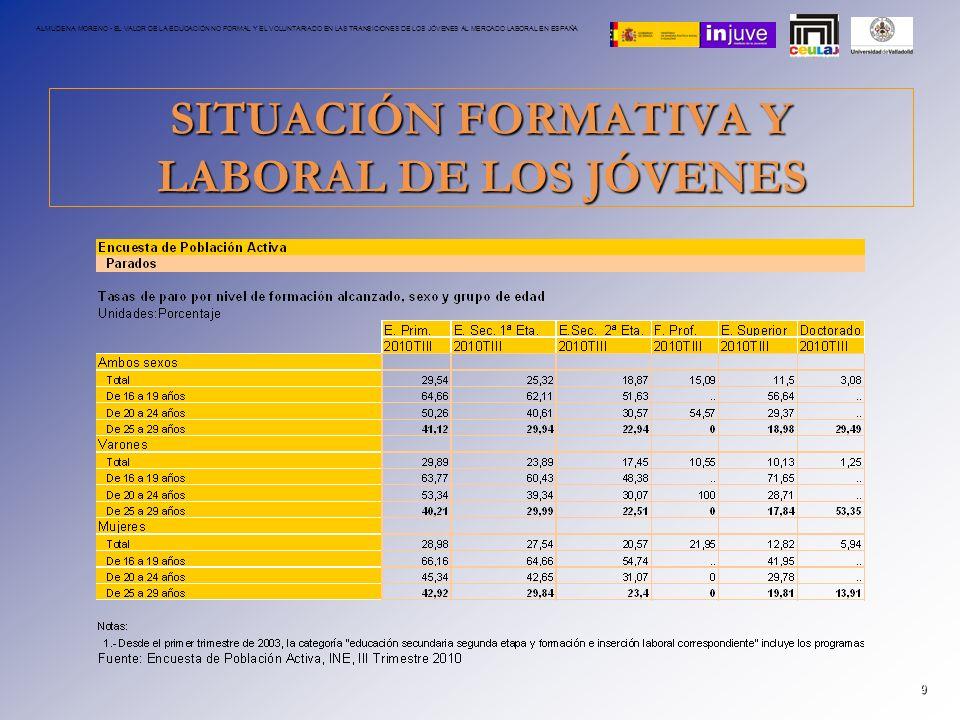 SITUACIÓN FORMATIVA Y LABORAL DE LOS JÓVENES 9 ALMUDENA MORENO - EL VALOR DE LA EDUCACIÓN NO FORMAL Y EL VOLUNTARIADO EN LAS TRANSICIONES DE LOS JÓVEN