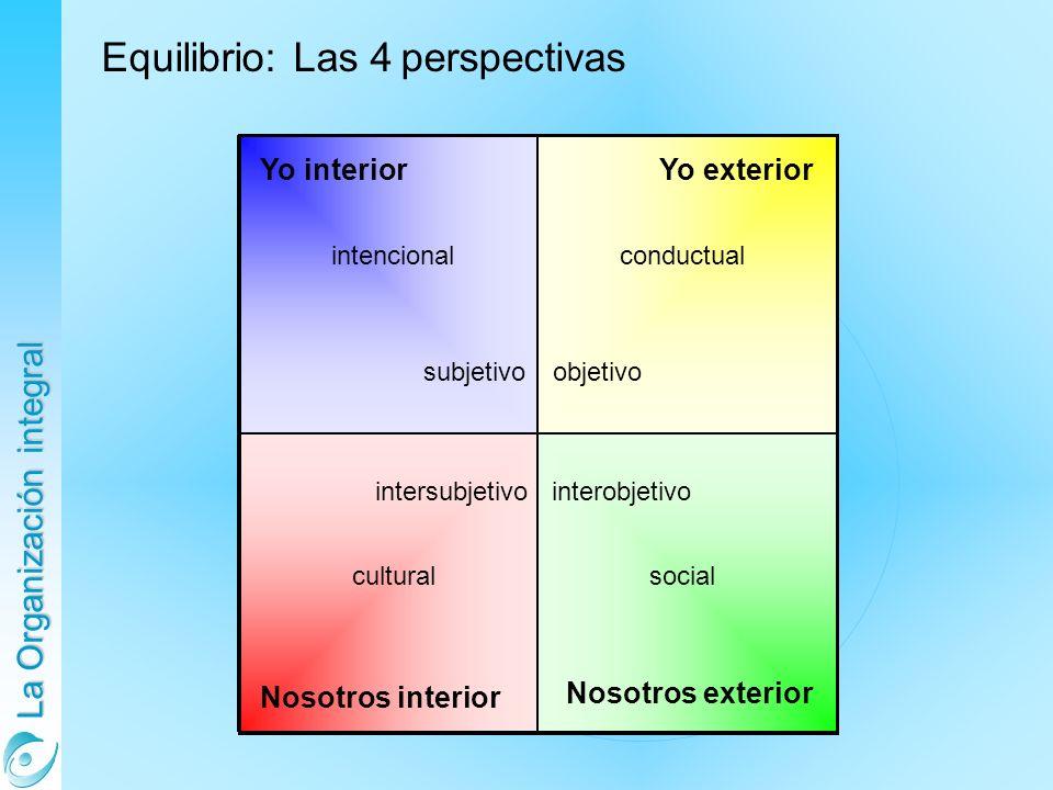 La Organización integral Equilibrio: Las 4 perspectivas Yo interior intencional subjetivo Yo exterior conductual objetivo intersubjetivo cultural Noso