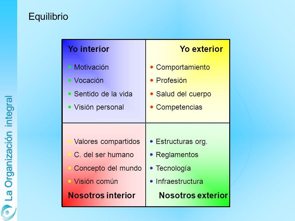La Organización integral Equilibrio Yo interior Motivación Vocación Sentido de la vida Visión personal Yo exterior Comportamiento Profesión Salud del cuerpo Competencias Valores compartidos C.
