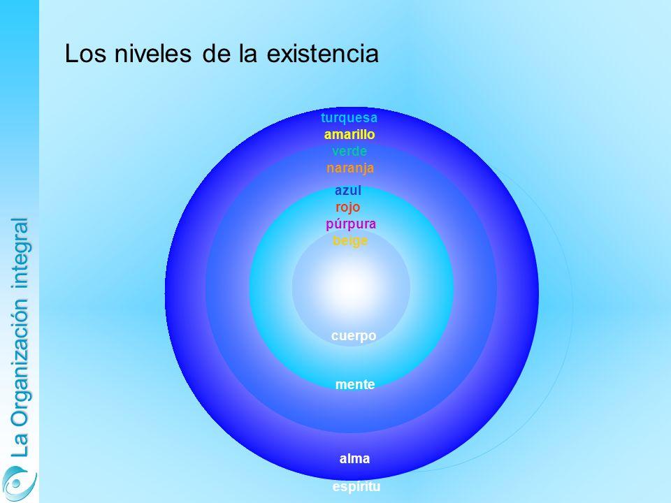 La Organización integral Arcaico-instintivo Los niveles de la existencia Arcaico-instintivo beige azul púrpura rojo naranja verde amarillo turquesa cuerpo mente alma espíritu