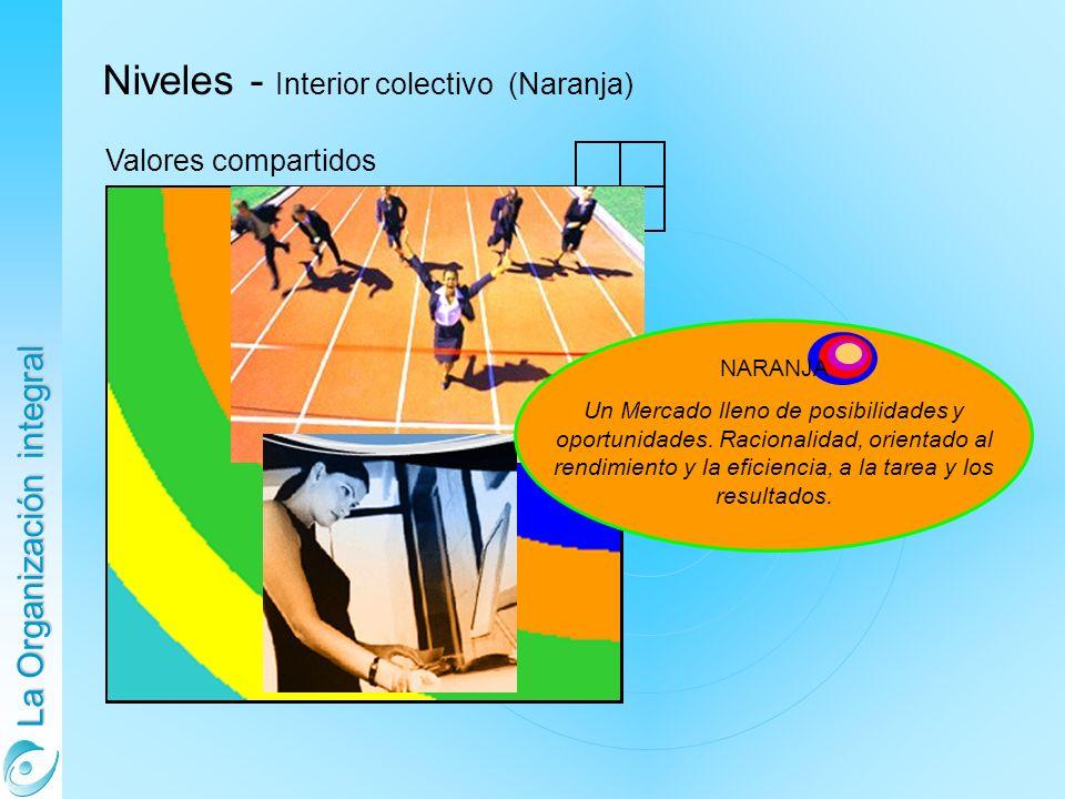 La Organización integral Niveles - Interior colectivo (Naranja) Valores compartidos NARANJA Un Mercado lleno de posibilidades y oportunidades. Raciona