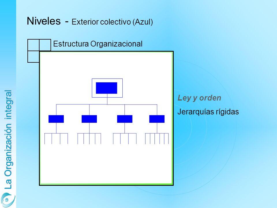 La Organización integral Niveles - Exterior colectivo (Azul) Estructura Organizacional Ley y orden Jerarquías rígidas
