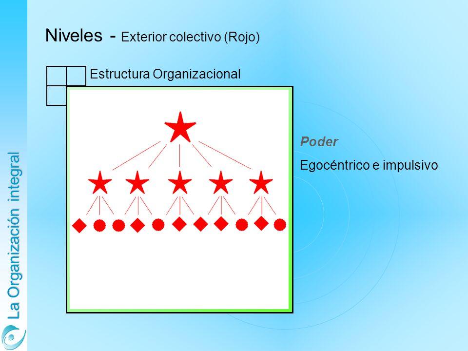 La Organización integral Niveles - Exterior colectivo (Rojo) Estructura Organizacional Poder Egocéntrico e impulsivo