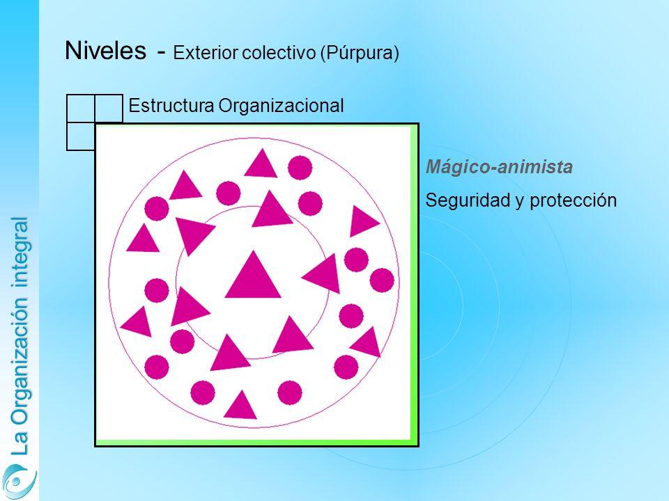 La Organización integral Mágico-animista Seguridad y protección Niveles - Exterior colectivo (Púrpura) Estructura Organizacional