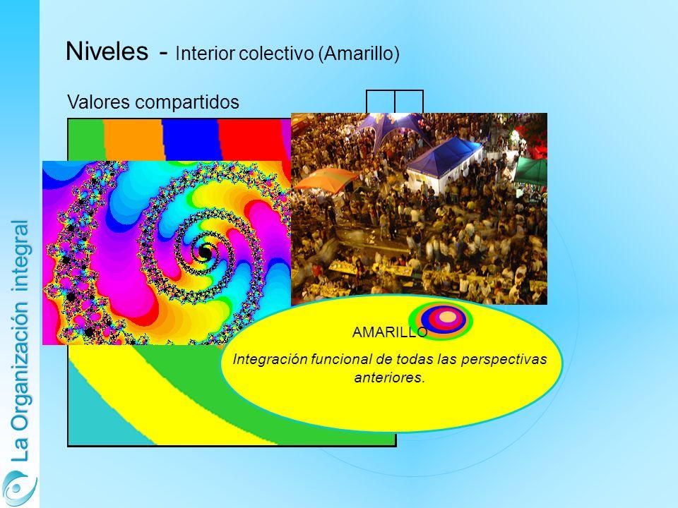 La Organización integral Niveles - Interior colectivo (Amarillo) Valores compartidos AMARILLO Integración funcional de todas las perspectivas anteriores.