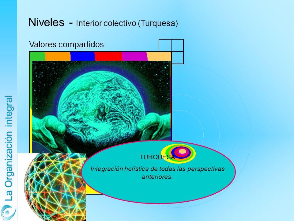 La Organización integral Niveles - Interior colectivo (Turquesa) Valores compartidos TURQUESA Integración holística de todas las perspectivas anteriores.