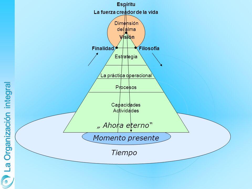 La Organización integral Dimensión del alma Visión FinalidadFilosofía Estrategia La práctica operacional Procesos Capacidades Actividades Momento presente Ahora eterno Tiempo Espíritu La fuerza creador de la vida