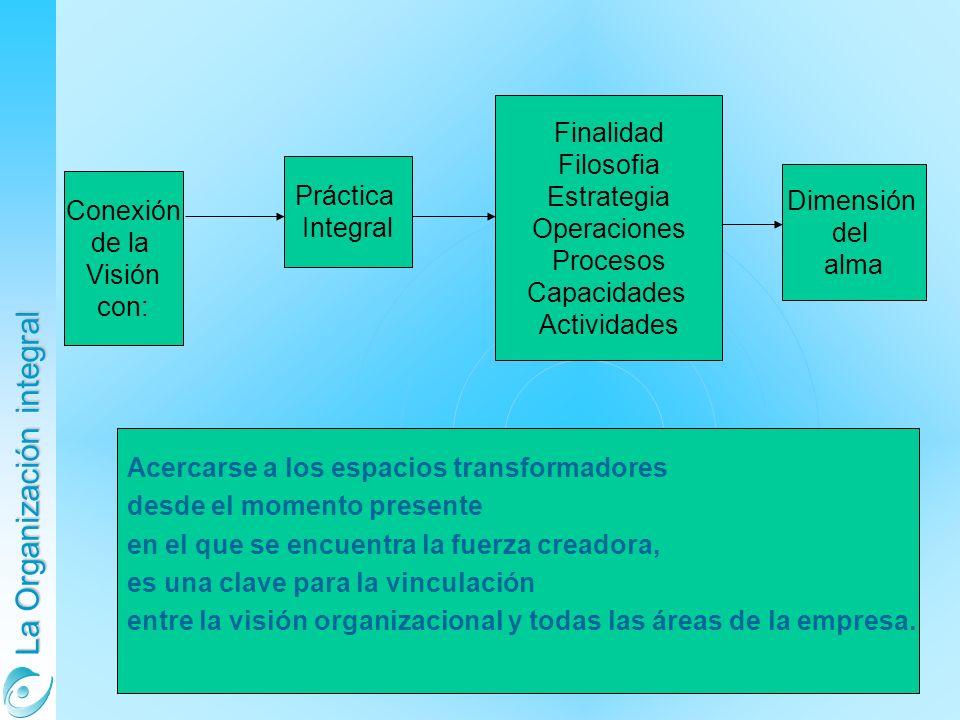 La Organización integral Conexión de la Visión con: Práctica Integral Finalidad Filosofia Estrategia Operaciones Procesos Capacidades Actividades Dime