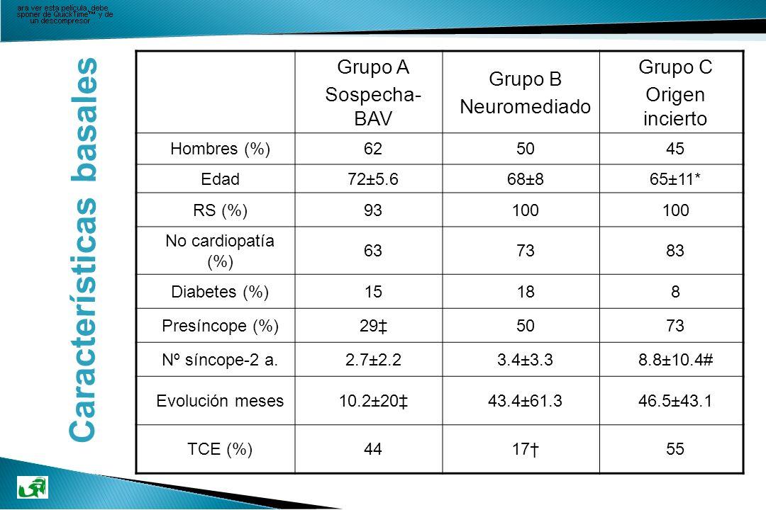 Grupo A Sospecha- BAV Grupo B Neuromediado Grupo C Origen incierto Hombres (%)625045 Edad72±5.668±865±11* RS (%)93100 No cardiopatía (%) 637383 Diabet